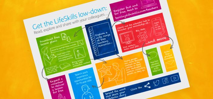 Get the LifeSkills lowdown with our visual guide